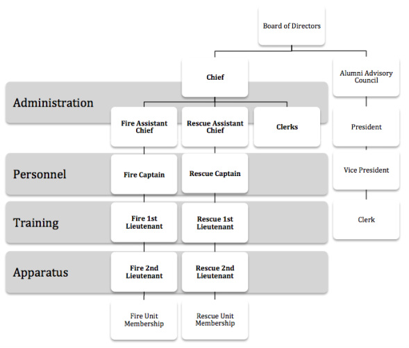 Saint Michael's Fire and Rescue Organizational Structure, SMFR